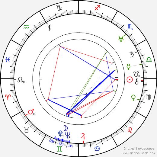Tullio Carminati astro natal birth chart, Tullio Carminati horoscope, astrology