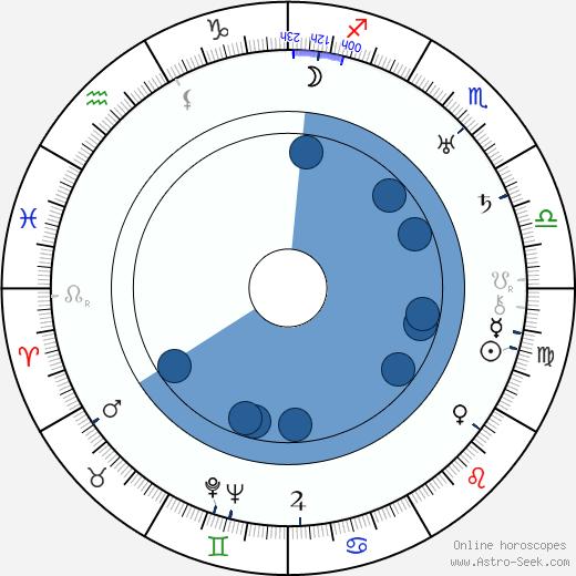 Ward Hayes wikipedia, horoscope, astrology, instagram