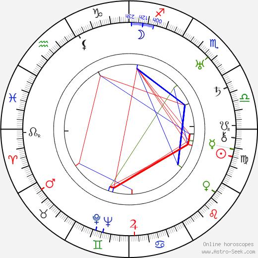 Ward Hayes birth chart, Ward Hayes astro natal horoscope, astrology