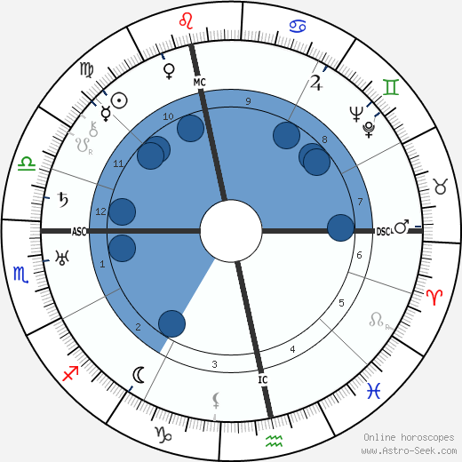 Willem Pijper wikipedia, horoscope, astrology, instagram