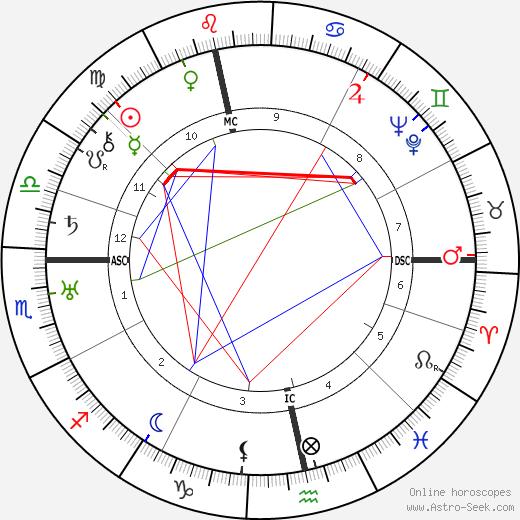 Willem Pijper tema natale, oroscopo, Willem Pijper oroscopi gratuiti, astrologia
