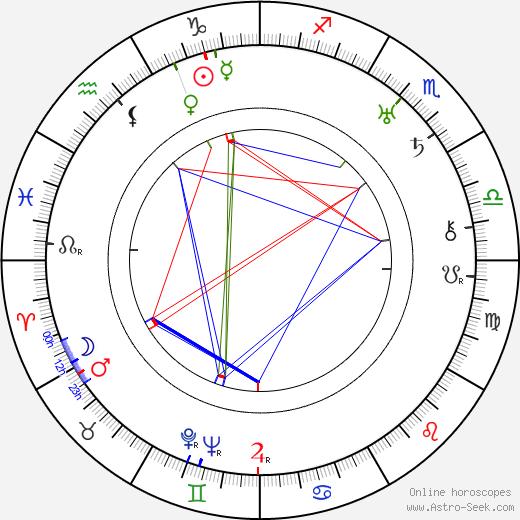 A. Edward Sutherland astro natal birth chart, A. Edward Sutherland horoscope, astrology