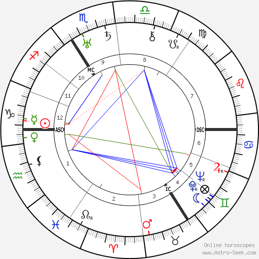 Blanche Dumoulin birth chart, Blanche Dumoulin astro natal horoscope, astrology