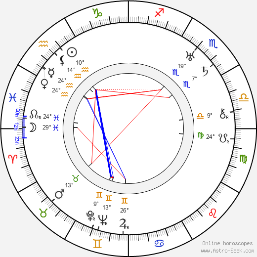 Boris III of Bulgaria birth chart, biography, wikipedia 2019, 2020