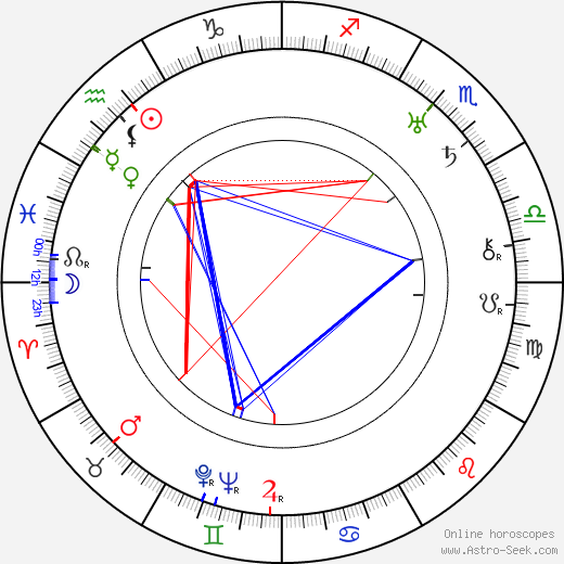 Boris III of Bulgaria astro natal birth chart, Boris III of Bulgaria horoscope, astrology
