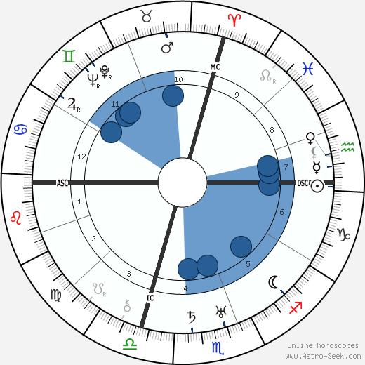 Cristóbal Balenciaga wikipedia, horoscope, astrology, instagram