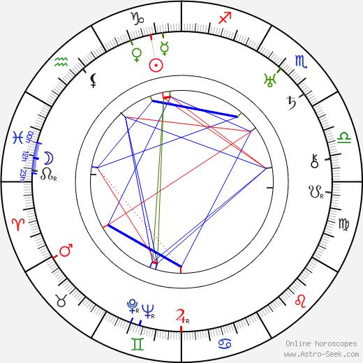 Folke Bernadotte tema natale, oroscopo, Folke Bernadotte oroscopi gratuiti, astrologia