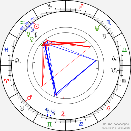 Fred Hennings birth chart, Fred Hennings astro natal horoscope, astrology