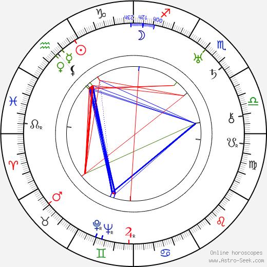 Gustaw Cybulski birth chart, Gustaw Cybulski astro natal horoscope, astrology