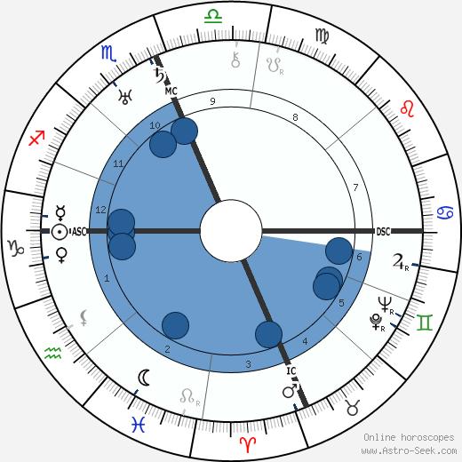 J. Edgar Hoover wikipedia, horoscope, astrology, instagram