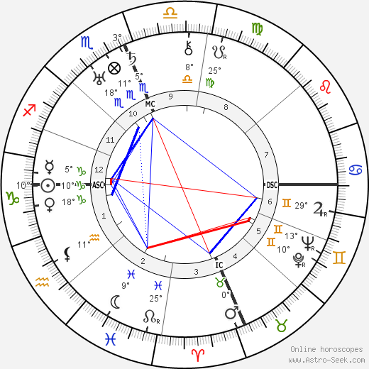 J. Edgar Hoover birth chart, biography, wikipedia 2019, 2020
