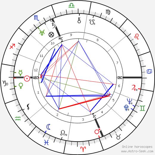 J. Edgar Hoover birth chart, J. Edgar Hoover astro natal horoscope, astrology