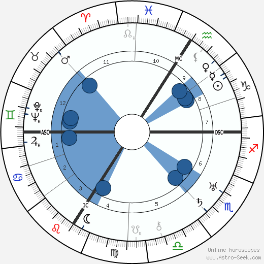 Jane Marken wikipedia, horoscope, astrology, instagram