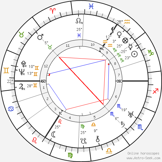 Jane Marken birth chart, biography, wikipedia 2020, 2021