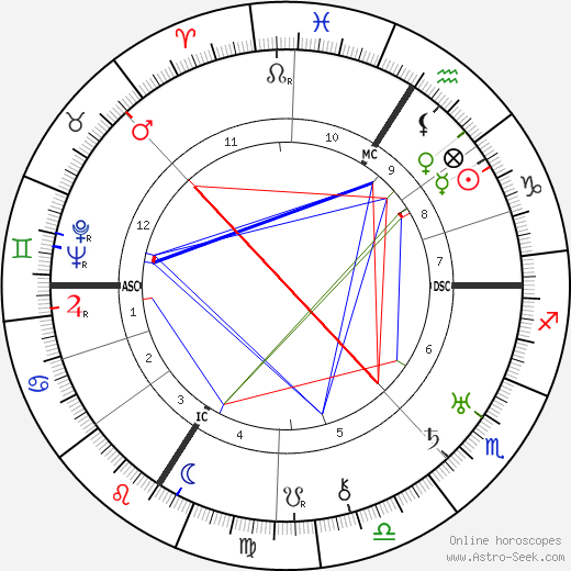 Jane Marken birth chart, Jane Marken astro natal horoscope, astrology