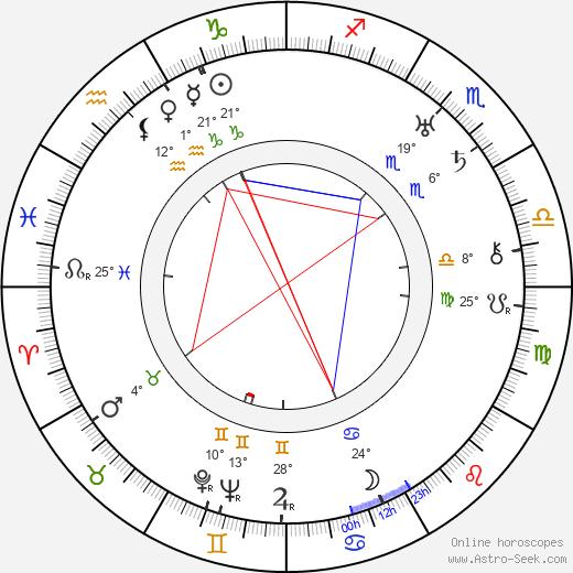 Lucien Nat birth chart, biography, wikipedia 2018, 2019