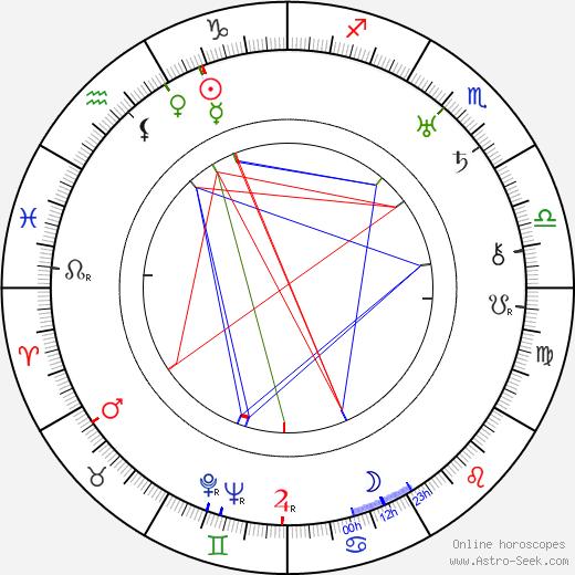 Lucien Nat astro natal birth chart, Lucien Nat horoscope, astrology