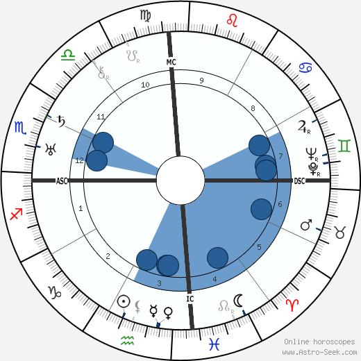 Martin Ramírez wikipedia, horoscope, astrology, instagram