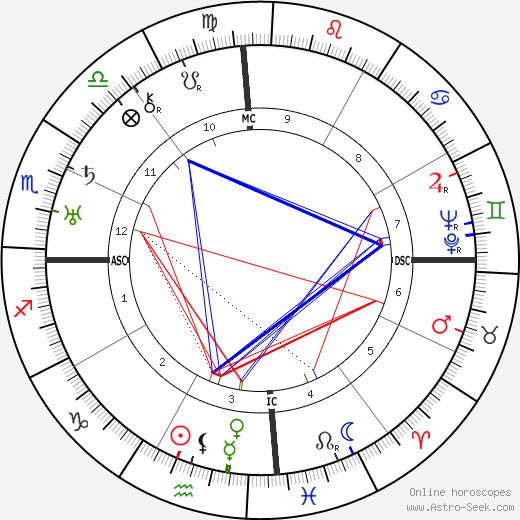 Martin Ramírez день рождения гороскоп, Martin Ramírez Натальная карта онлайн
