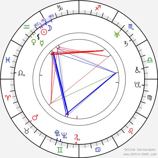 Mary Glynne tema natale, oroscopo, Mary Glynne oroscopi gratuiti, astrologia