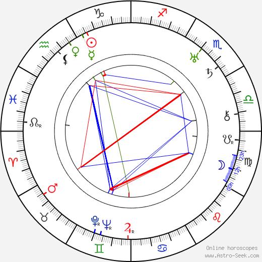 Matti Laurila birth chart, Matti Laurila astro natal horoscope, astrology