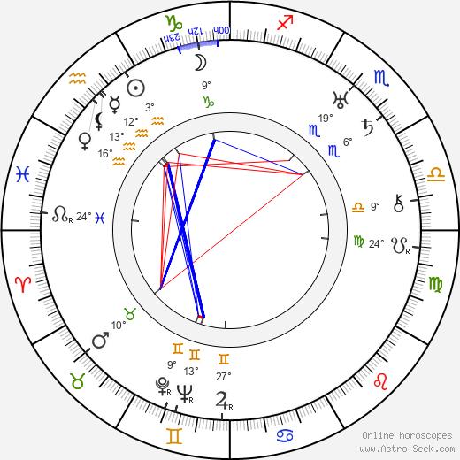 Raymond Griffith birth chart, biography, wikipedia 2019, 2020