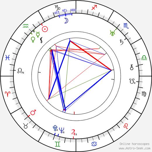 Raymond Griffith birth chart, Raymond Griffith astro natal horoscope, astrology