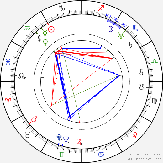 Roscoe Ates tema natale, oroscopo, Roscoe Ates oroscopi gratuiti, astrologia