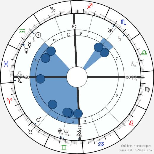 Wilhelm Gustloff wikipedia, horoscope, astrology, instagram
