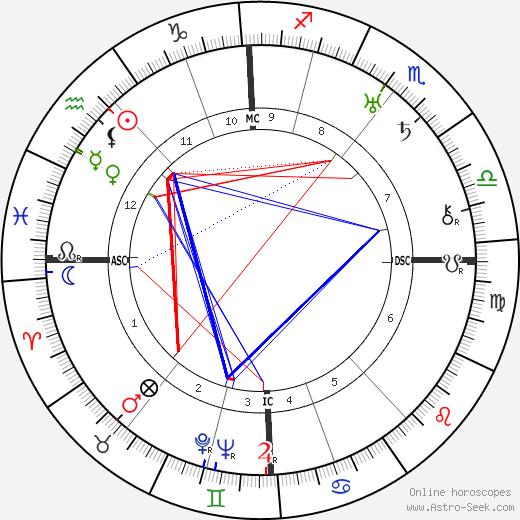 Вильгельм Густлофф Wilhelm Gustloff день рождения гороскоп, Wilhelm Gustloff Натальная карта онлайн