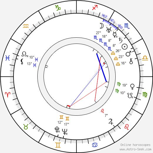 Andrej Kustov birth chart, biography, wikipedia 2019, 2020