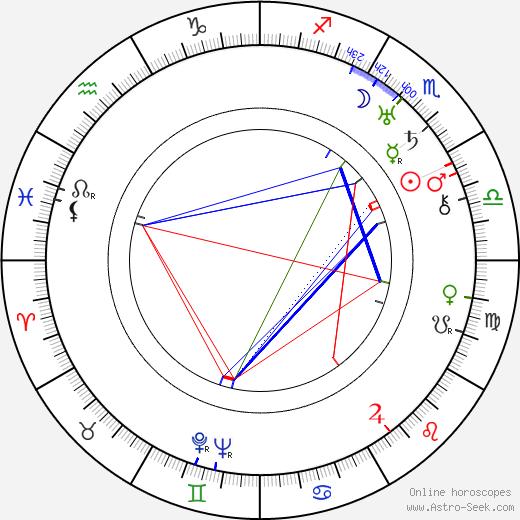 Andrej Kustov birth chart, Andrej Kustov astro natal horoscope, astrology