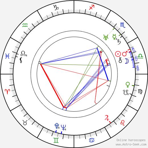 Arthur Duarte birth chart, Arthur Duarte astro natal horoscope, astrology