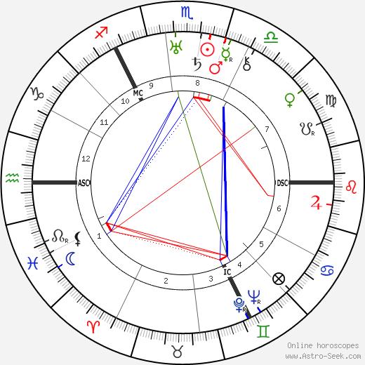 Barbara Tremain birth chart, Barbara Tremain astro natal horoscope, astrology
