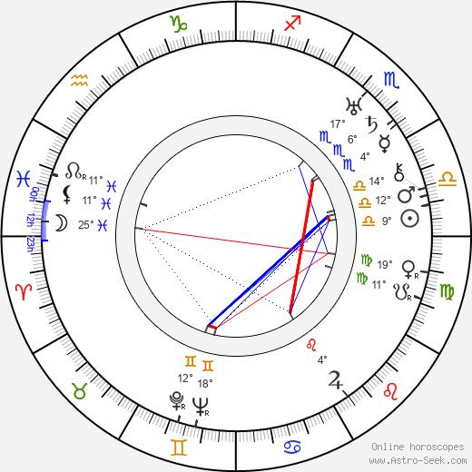Bud Abbott birth chart, biography, wikipedia 2020, 2021