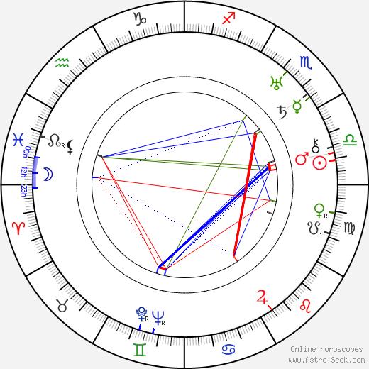 Bud Abbott birth chart, Bud Abbott astro natal horoscope, astrology