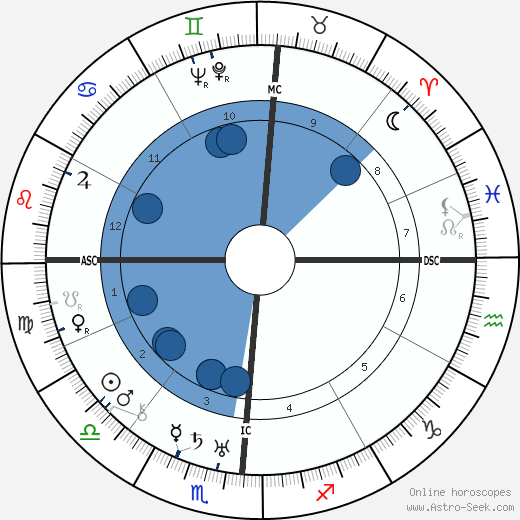 Buster Keaton wikipedia, horoscope, astrology, instagram