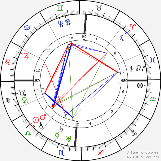 Buster Keaton birth chart, Buster Keaton astro natal horoscope, astrology