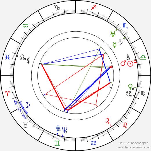 Edith Ewing Bouvier Beale astro natal birth chart, Edith Ewing Bouvier Beale horoscope, astrology
