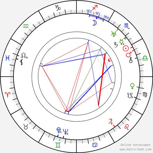 Edna Purviance birth chart, Edna Purviance astro natal horoscope, astrology