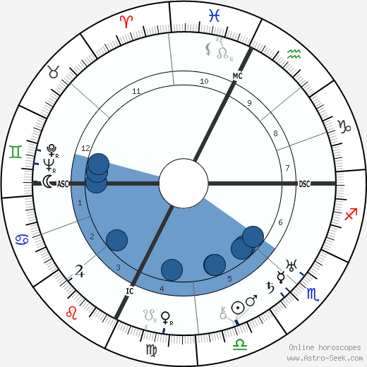 Felix Lasserre wikipedia, horoscope, astrology, instagram