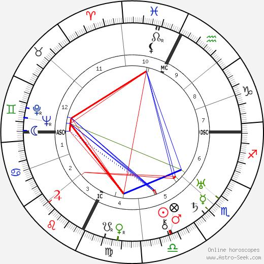 Felix Lasserre birth chart, Felix Lasserre astro natal horoscope, astrology