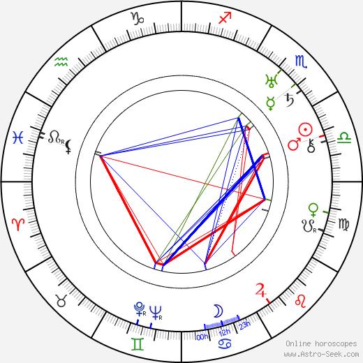 František Kreuzmann Sr. astro natal birth chart, František Kreuzmann Sr. horoscope, astrology