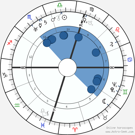 Juan Perón wikipedia, horoscope, astrology, instagram