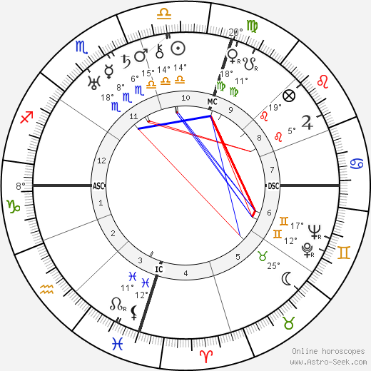 Juan Perón birth chart, biography, wikipedia 2019, 2020