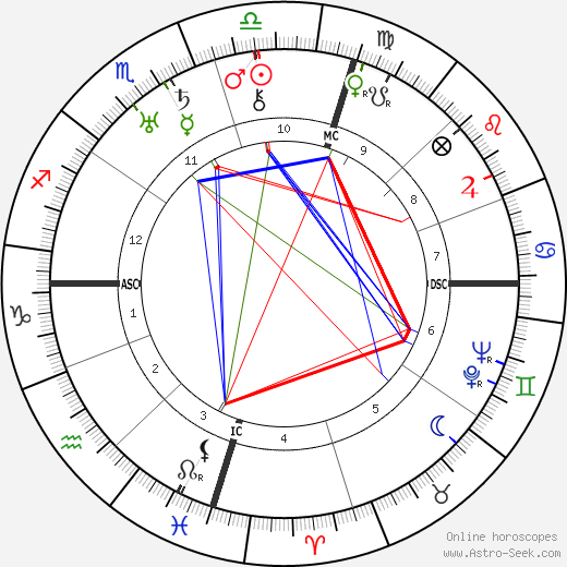 Juan Perón astro natal birth chart, Juan Perón horoscope, astrology