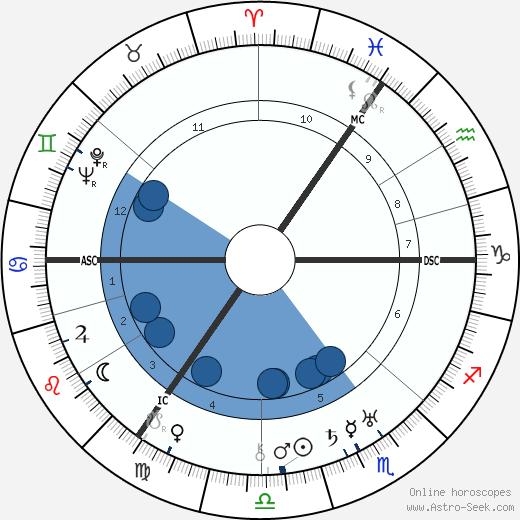 Kurt Schumacher wikipedia, horoscope, astrology, instagram