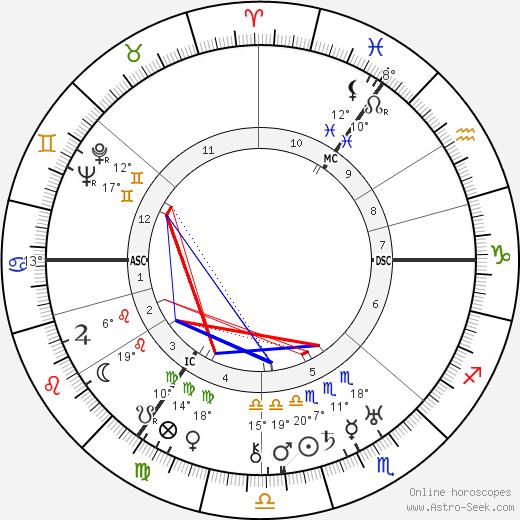 Kurt Schumacher birth chart, biography, wikipedia 2019, 2020
