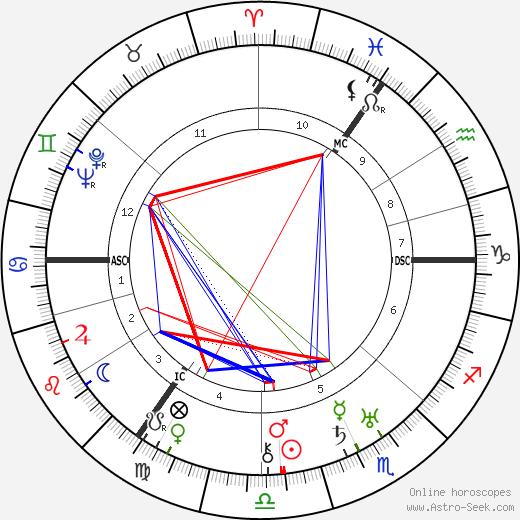 Kurt Schumacher birth chart, Kurt Schumacher astro natal horoscope, astrology