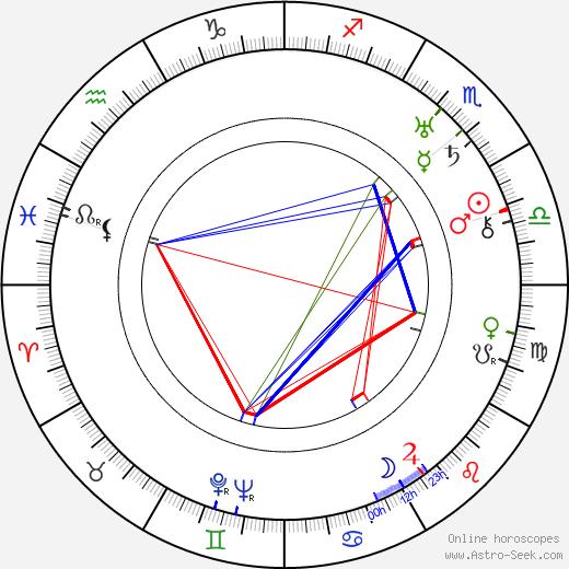 Kyösti Salomaa день рождения гороскоп, Kyösti Salomaa Натальная карта онлайн